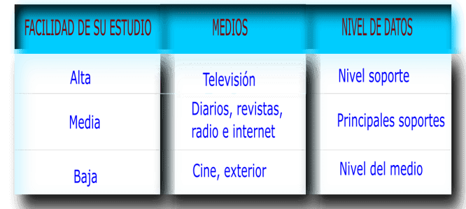 mensurabilidad de los medios de comunicación