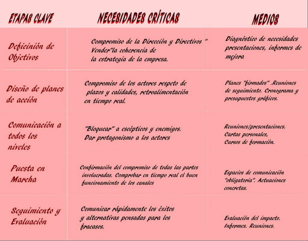 objetivos de la publicidad, etapas en la organización del plan
