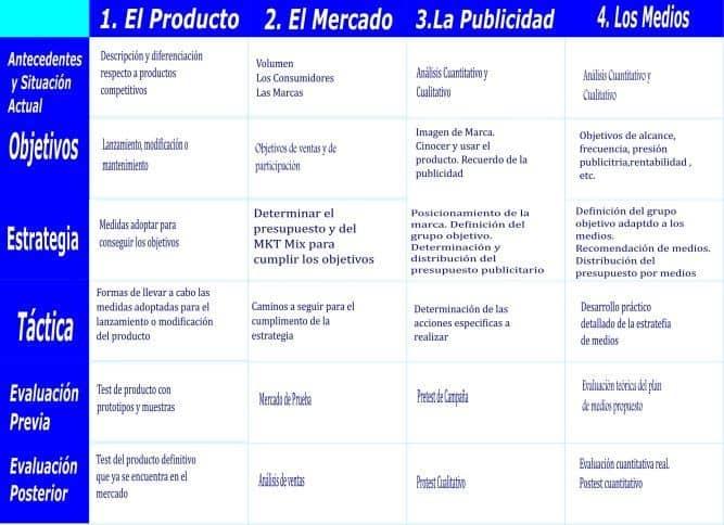 elementos del plan de medios de comunicación