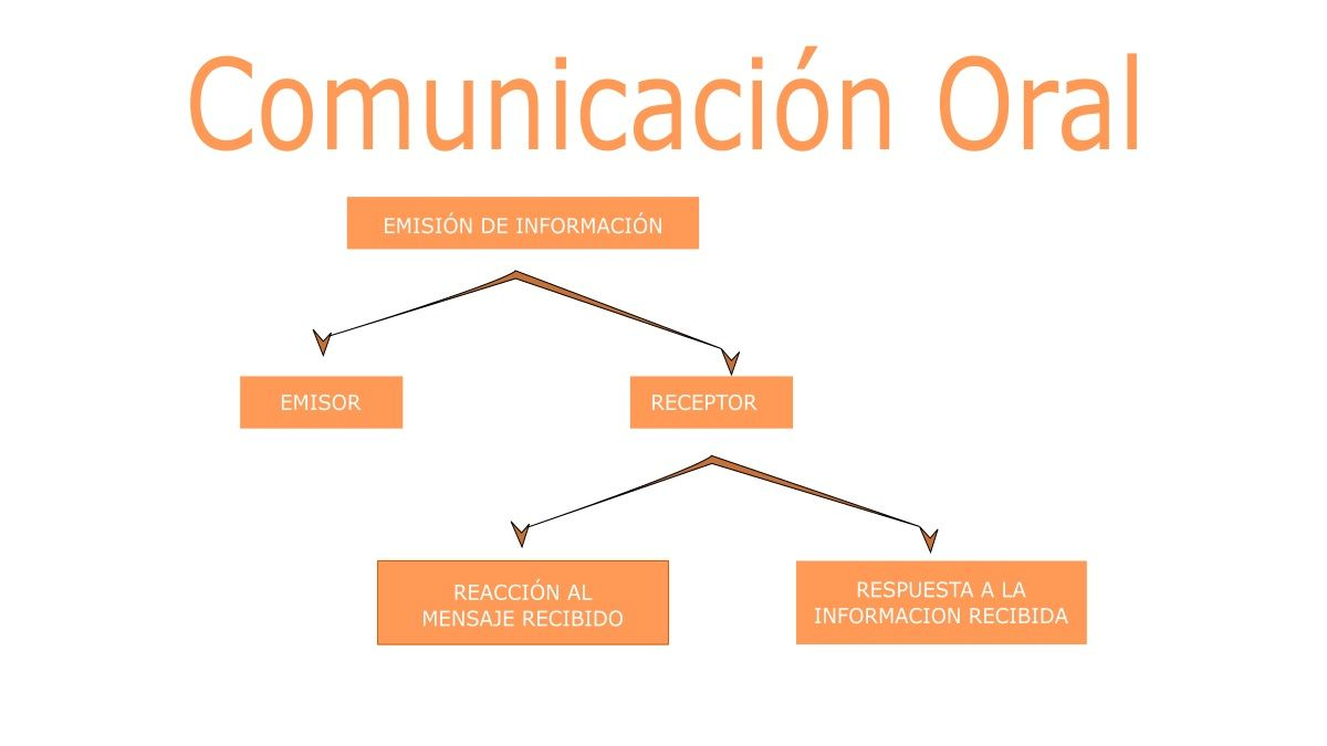 gráfico color naranja de la comunicación verbal